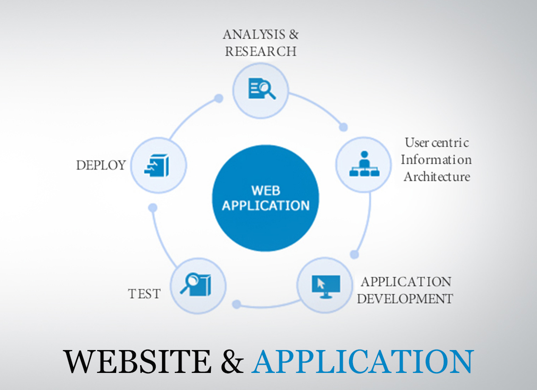 Website and Application is a Necessity Today?